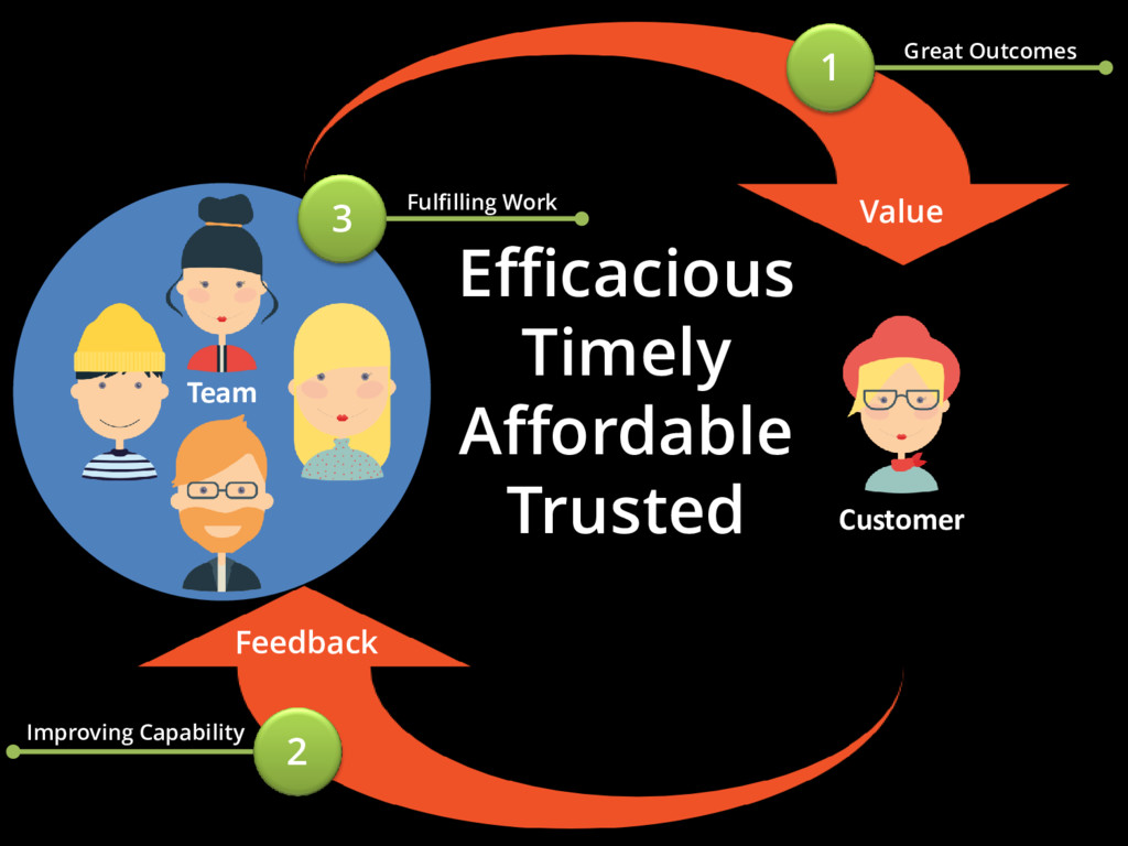 Team Efficacious Timely Affordable Trusted Valu...