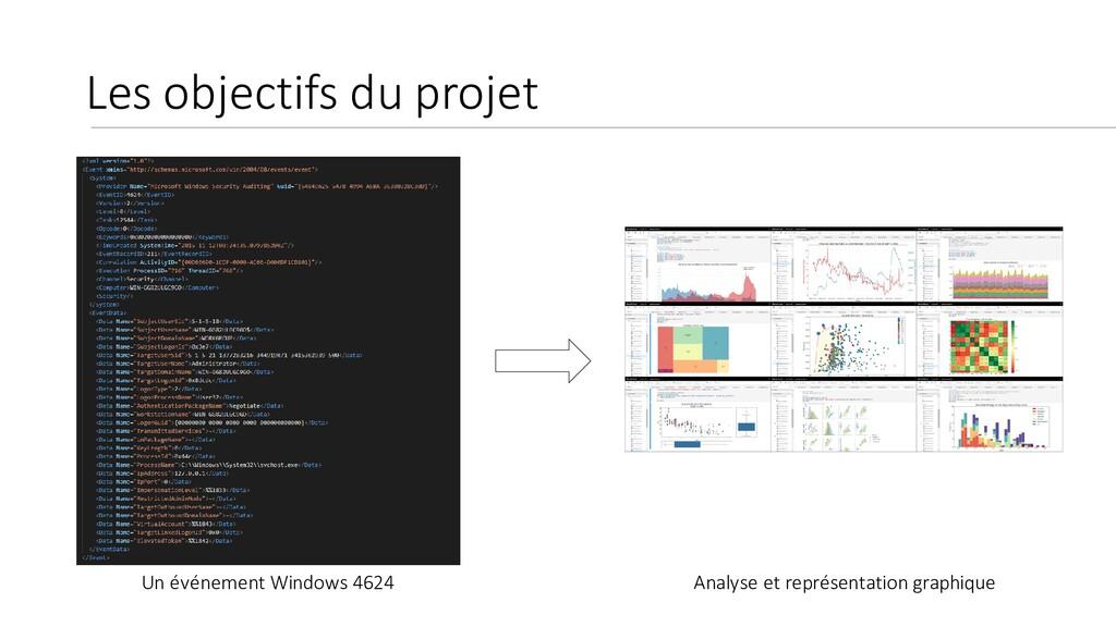 Les objectifs du projet Un événement Windows 46...