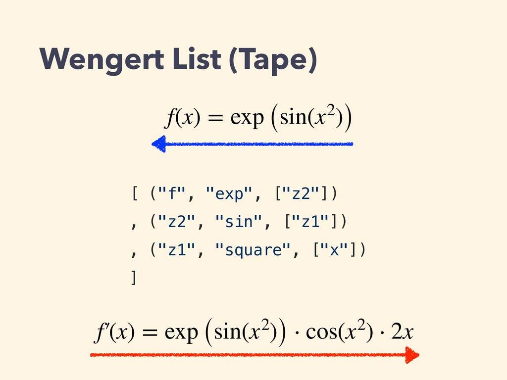 """Wengert List (Tape) [ (""""f"""", """"exp"""", [""""z2""""]) , (""""..."""