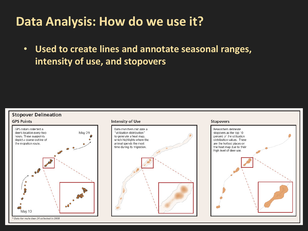 Data Analysis: How do we use it? • Used to crea...
