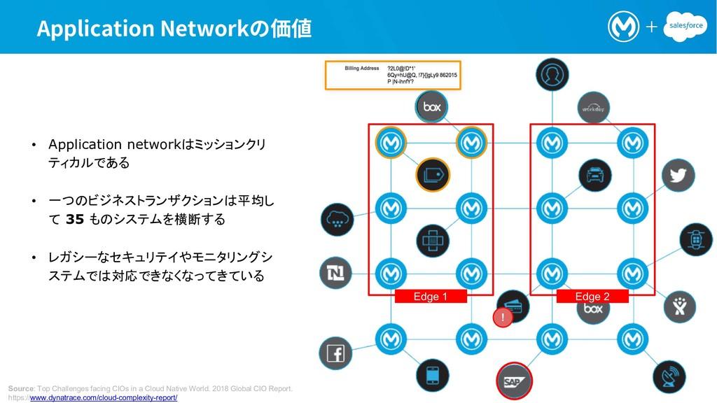 """QQMJDBUJPO/FUXPSLך⣣⦼ • Application network,&..."