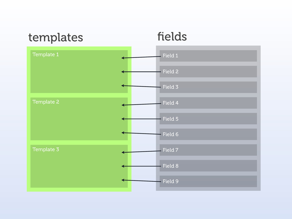 templates fields Field 1 Field 2 Field 3 Templat...