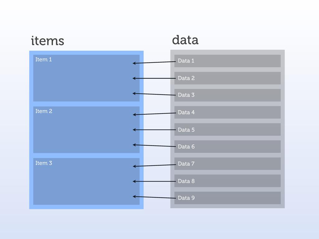 items data Data 1 Data 2 Data 3 Item 1 Item 2 I...