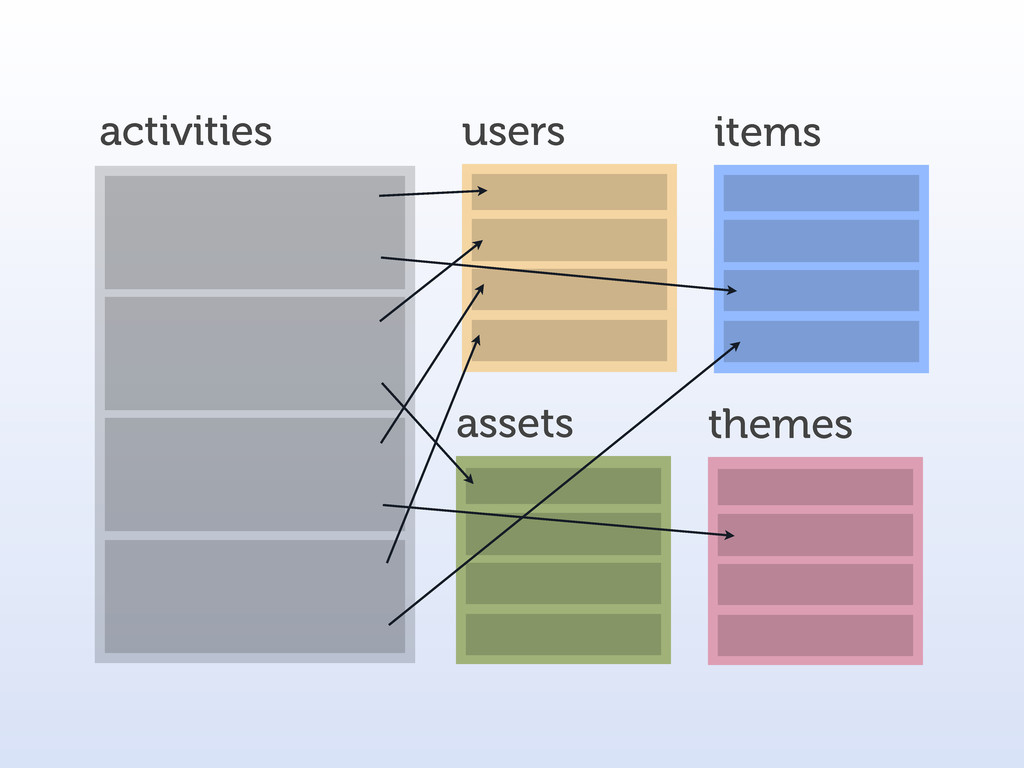 activities users items assets themes