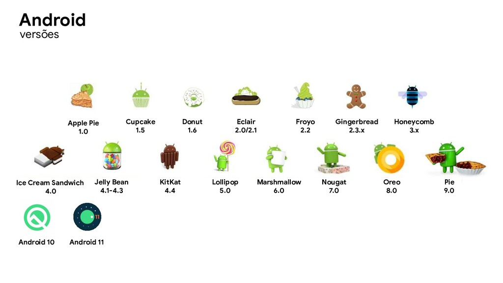 versões Android 11 Android 10 Apple Pie 1.0 Cup...