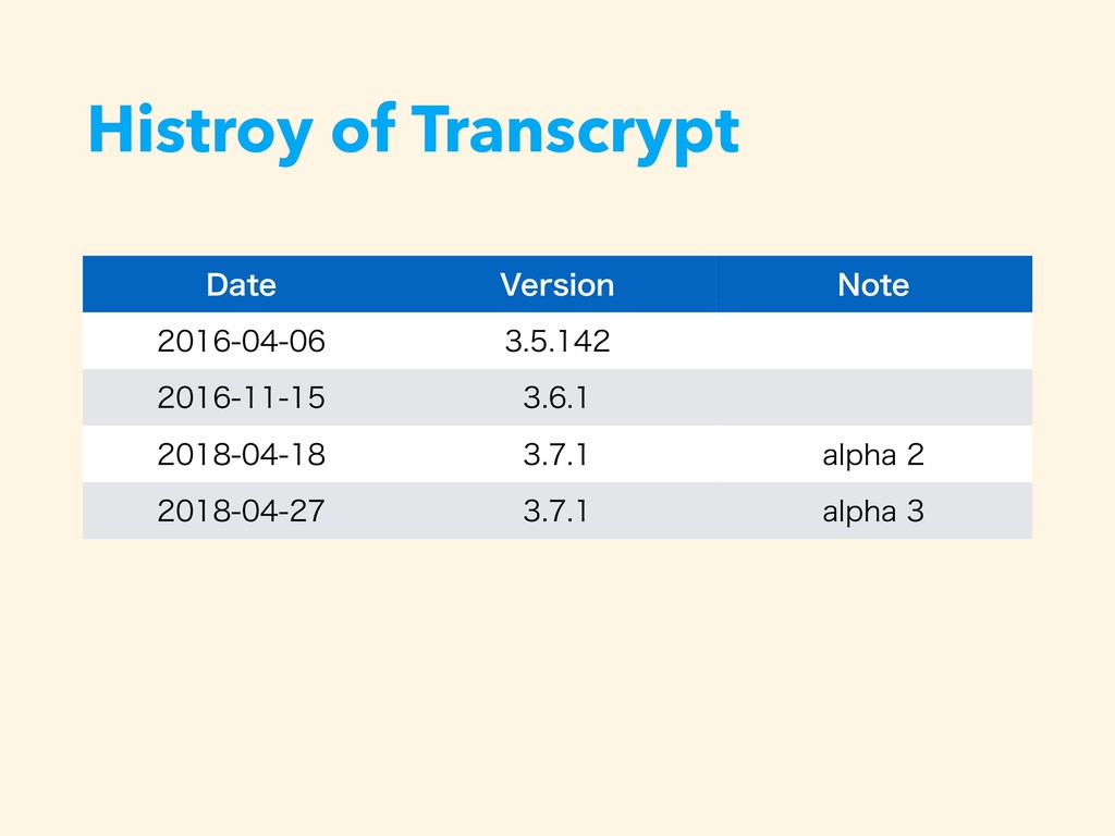 Histroy of Transcrypt %BUF 7FSTJPO /PUF ...