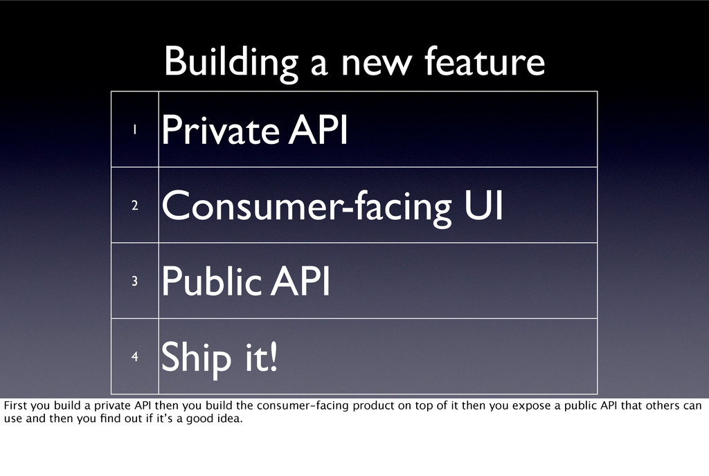 1 2 3 4 Private API Consumer-facing UI Public A...