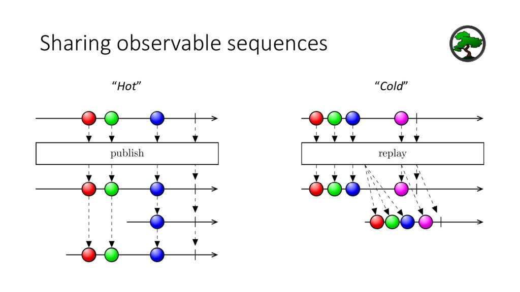 """Sharing observable sequences """"Hot"""" """"Cold"""""""