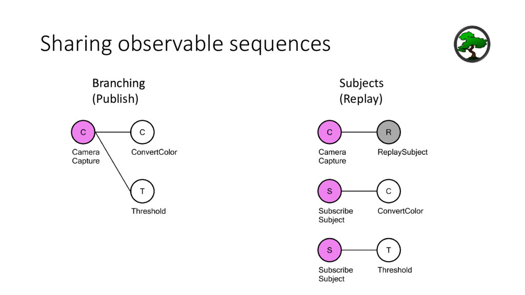 Sharing observable sequences Branching Branchin...