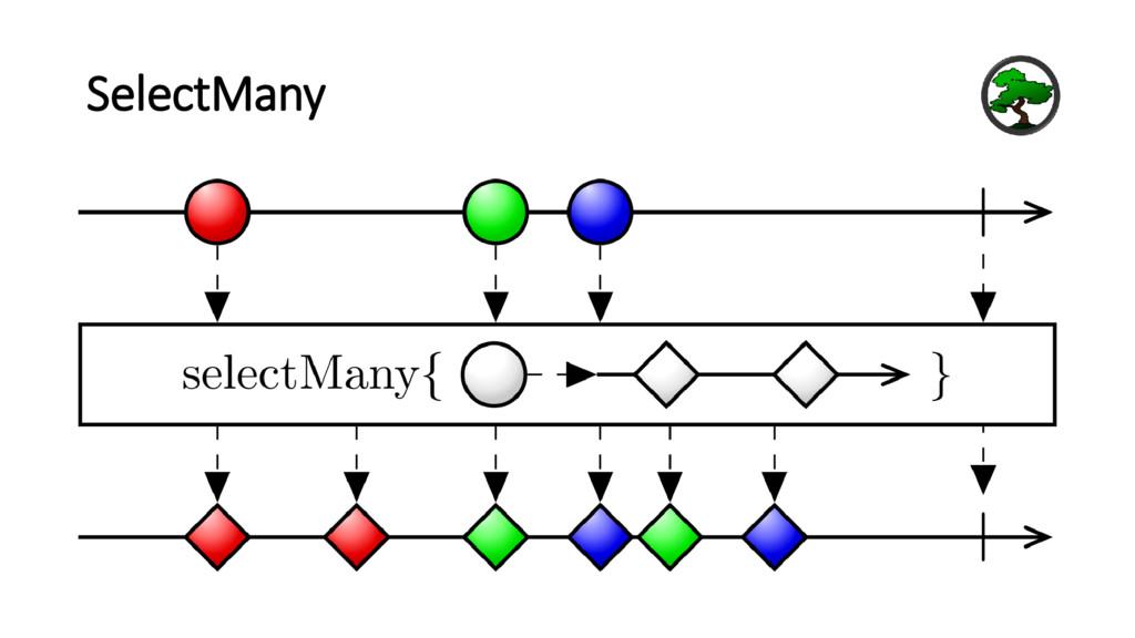 SelectMany