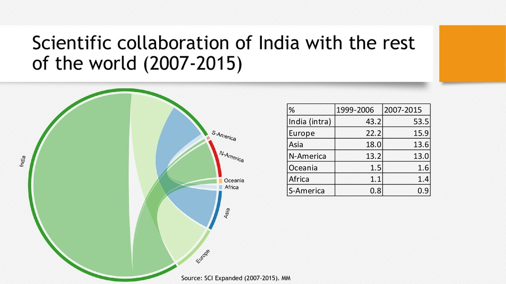 Scientific collaboration of India with the rest...