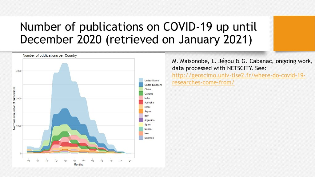 Number of publications on COVID-19 up until Dec...