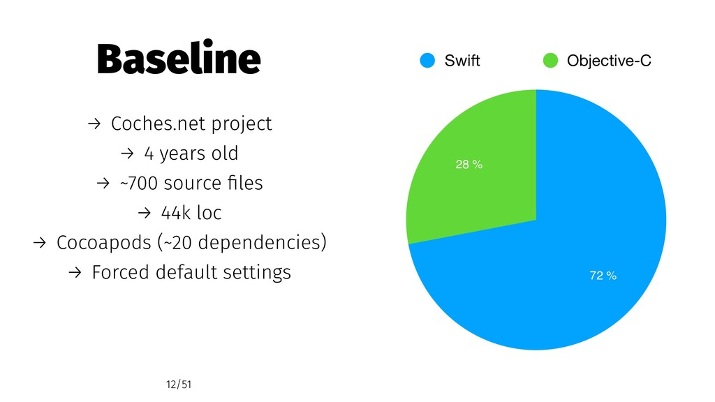 28 % 72 % Swift Objective-C Baseline → Coches.n...