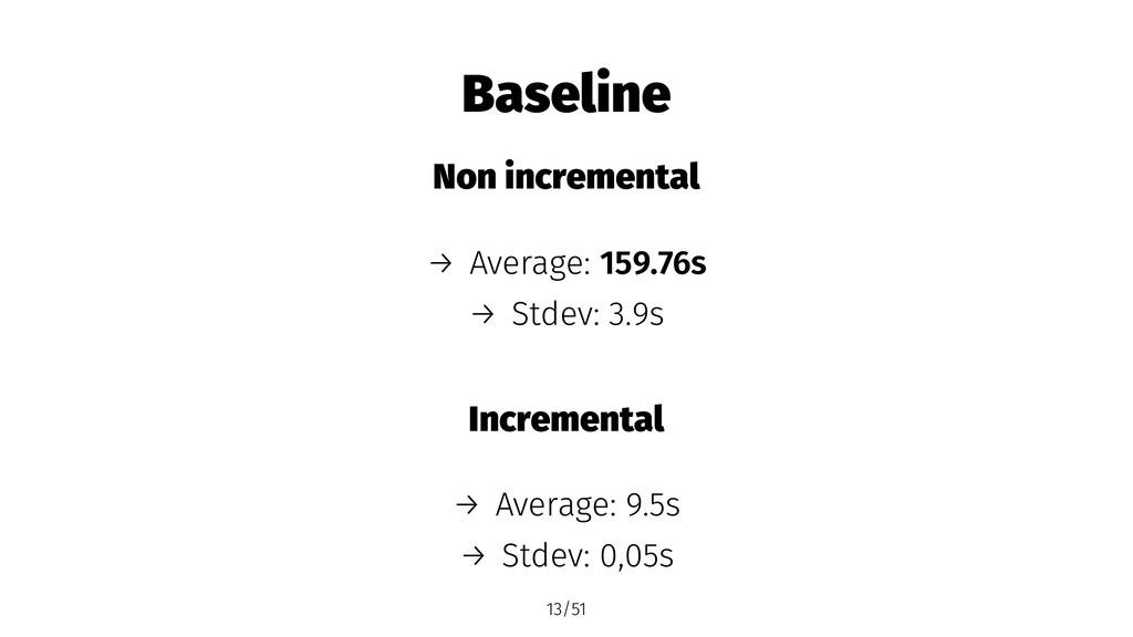 Baseline Non incremental → Average: 159.76s → S...