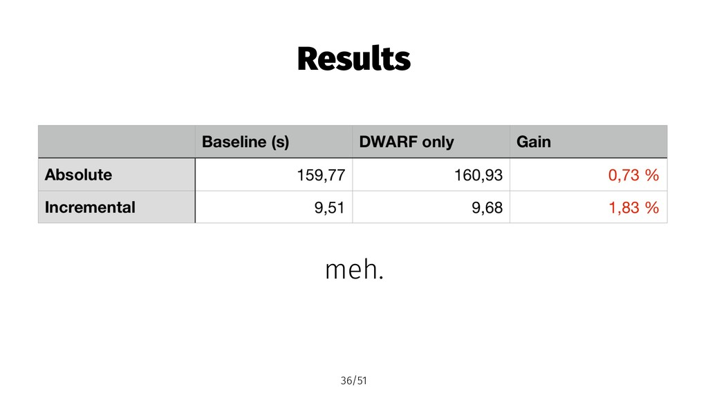 Results meh. 36/51