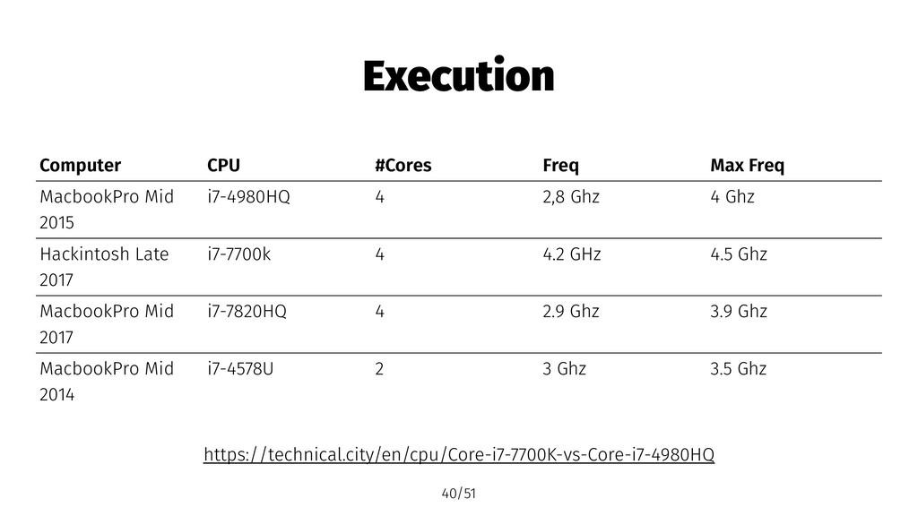 Execution Computer CPU #Cores Freq Max Freq Mac...