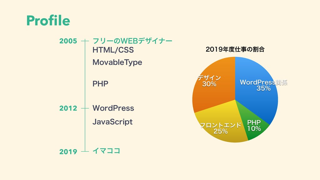 Profile ΠϚίί 2005 2019 ϑϦʔͷ8&#σβΠφʔ .PWBCMF5ZQF ...