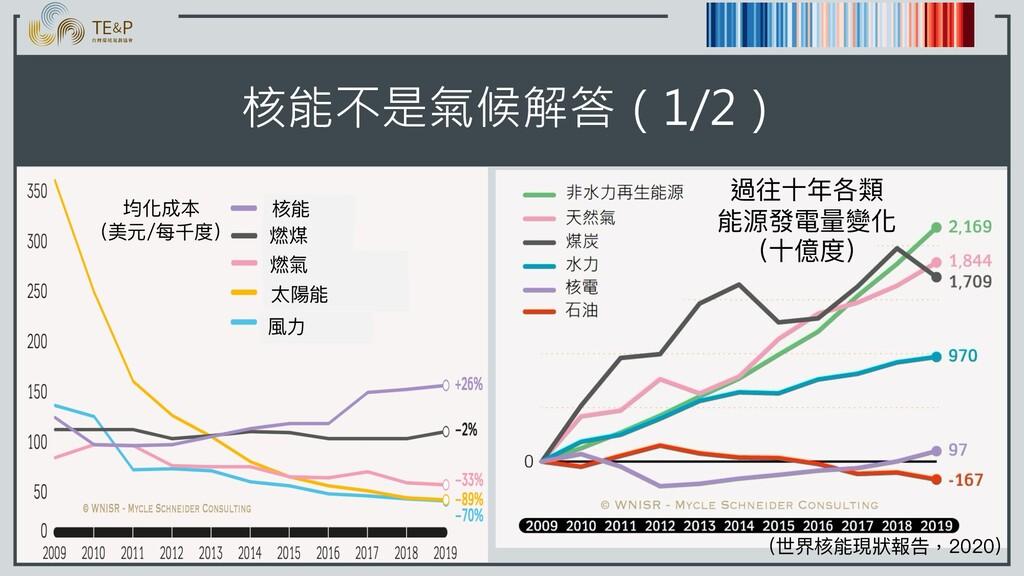 核能不是氣候解答(1/2) 均化成本 (美元/每千度) 核能 燃煤 燃氣 太陽能 風⼒ 過往⼗...