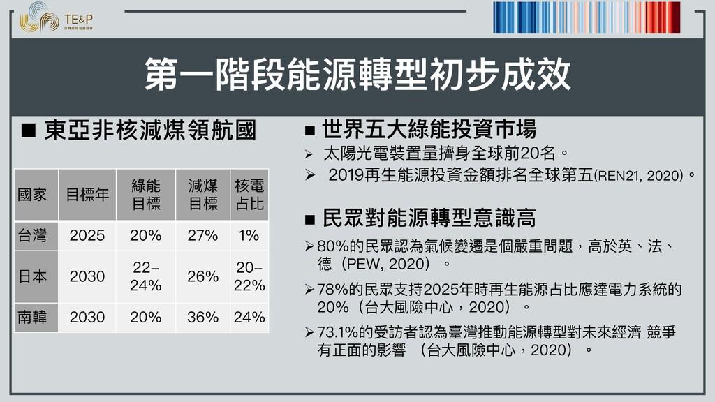 n 東亞非核減煤領航國 第⼀階段能源轉型初步成效 國家 ⽬標年 綠能 ⽬標 減煤 ⽬標 核電 ...
