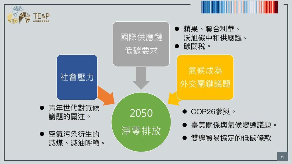 6 2050 淨零排放 社會壓力 國際供應鏈 低碳要求 氣候成為 外交關鍵議題 l 青年世代對...