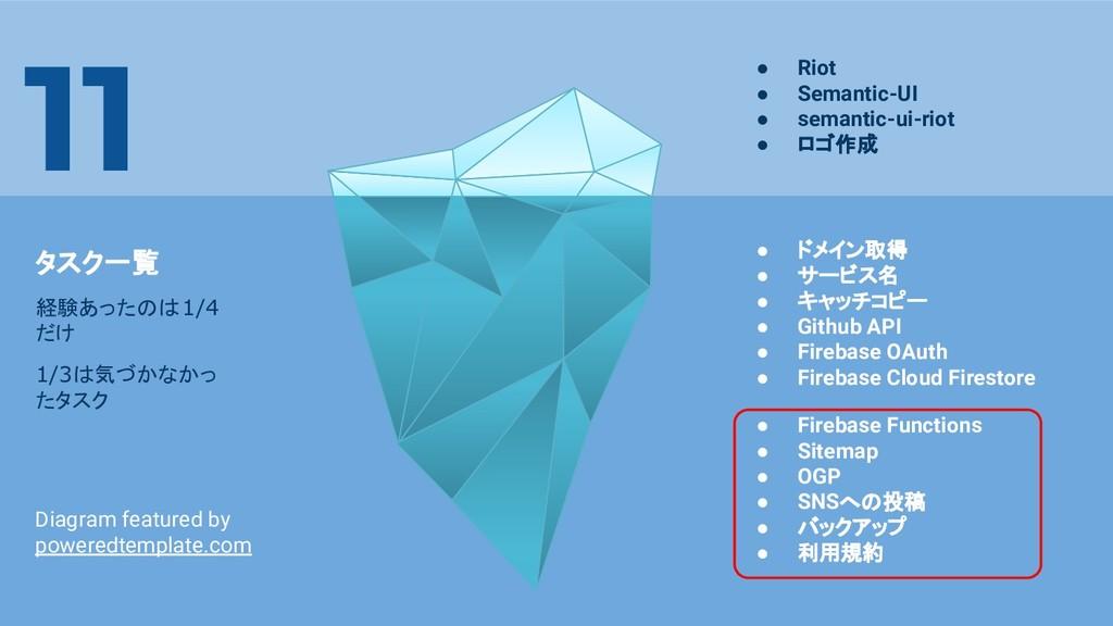 ● Firebase Functions ● Sitemap ● OGP ● SNSへの投稿 ...