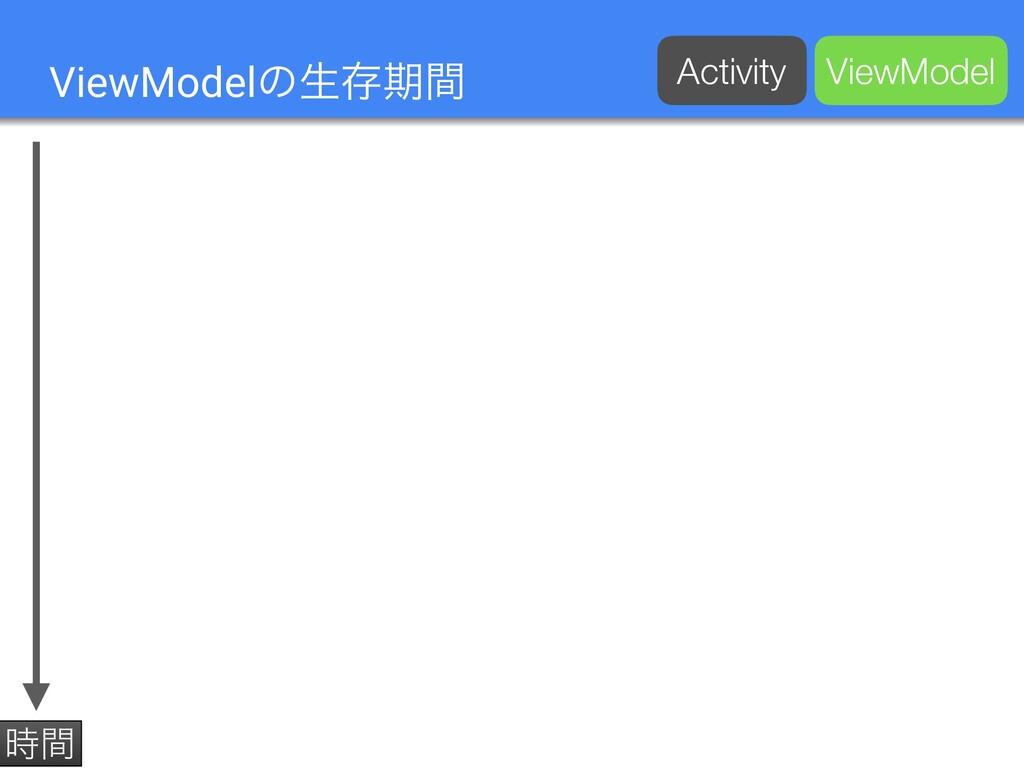 ViewModelͷੜଘظؒ ؒ Activity ViewModel