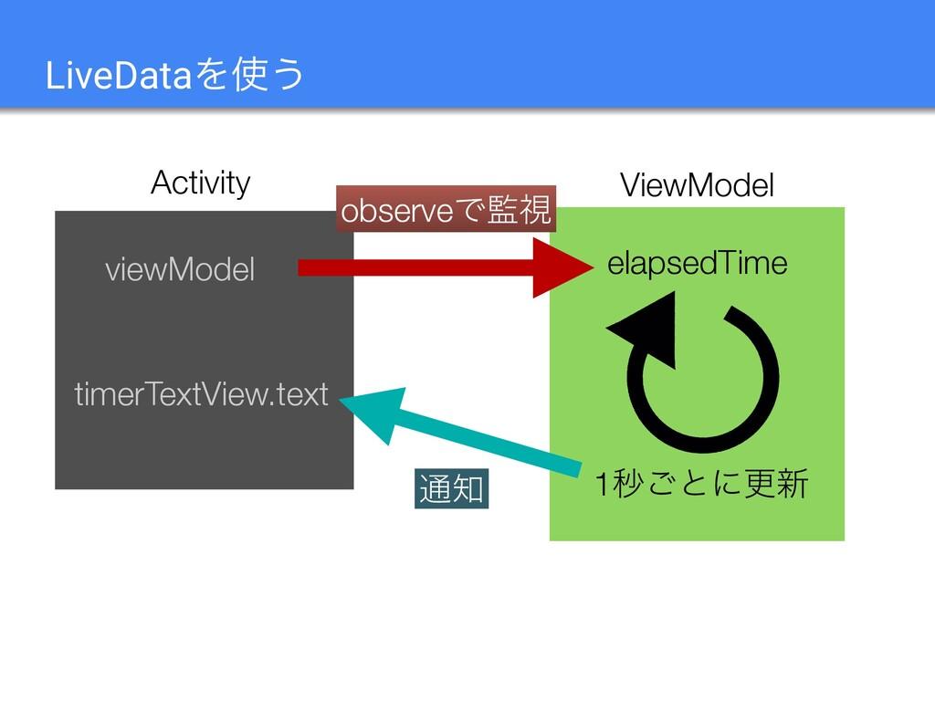 LiveDataΛ͏ ViewModel Activity viewModel elapse...