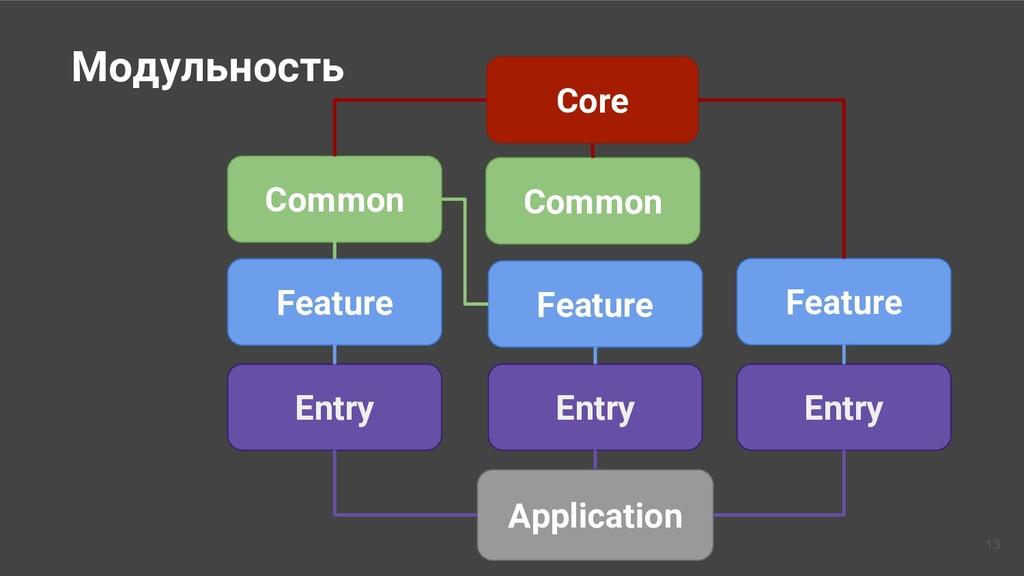 Core Common Common Feature Feature Feature Entr...