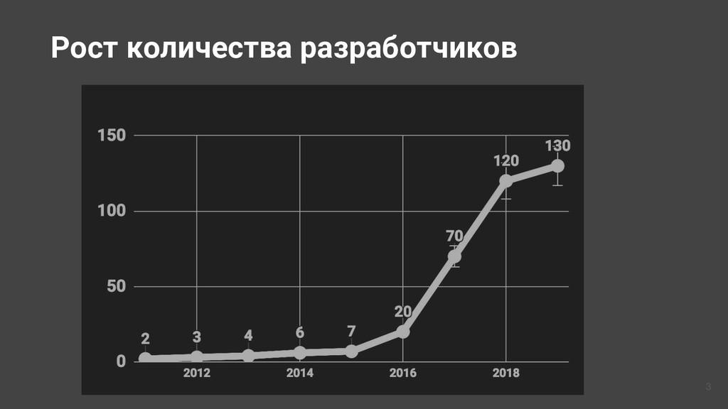 Рост количества разработчиков 3