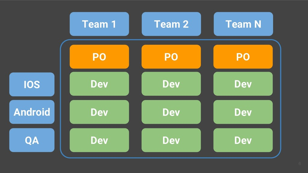 IOS Android Team 1 Dev Team 2 Team N PO QA Dev ...
