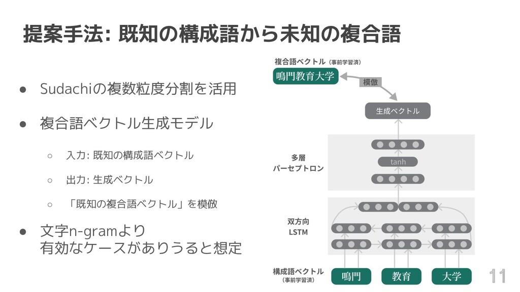 提案手法: 既知の構成語から未知の複合語 ● Sudachiの複数粒度分割を活用 ● 複合語ベ...