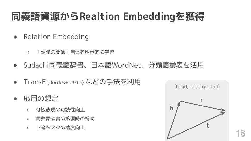 同義語資源からRealtion Embeddingを獲得 ● Relation Embeddi...