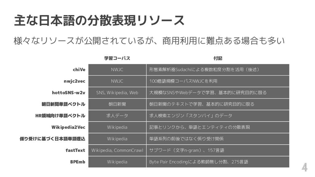 主な日本語の分散表現リソース 様々なリソースが公開されているが、商用利用に難点ある場合も多い ...
