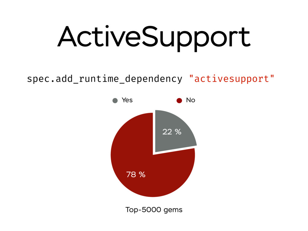 """ActiveSupport spec.add_runtime_dependency """"acti..."""