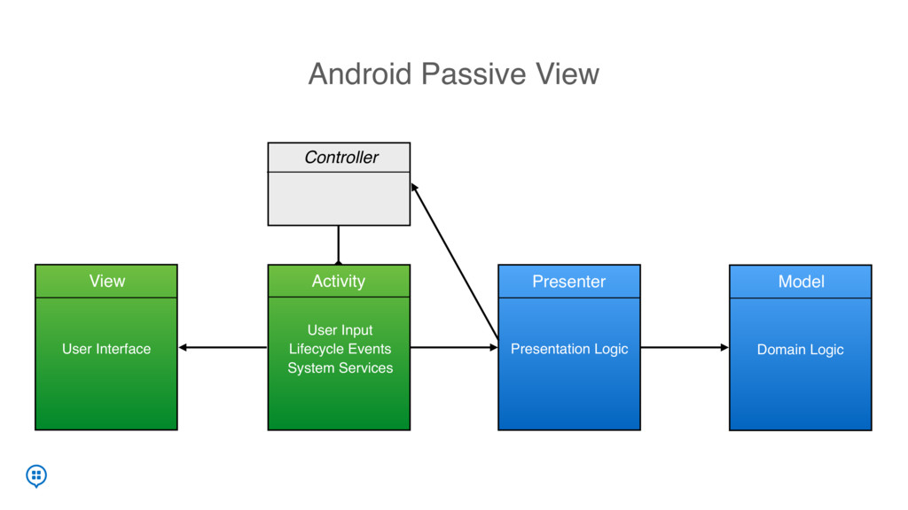 Android Passive View Controller onLoginButtonCl...