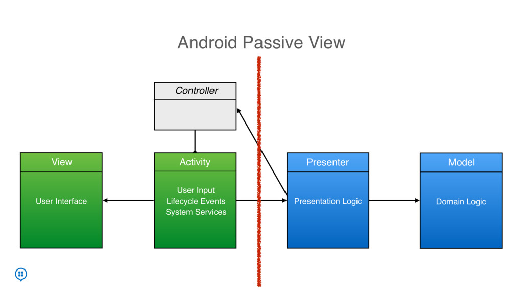Android Passive View onLoginButtonClick Present...