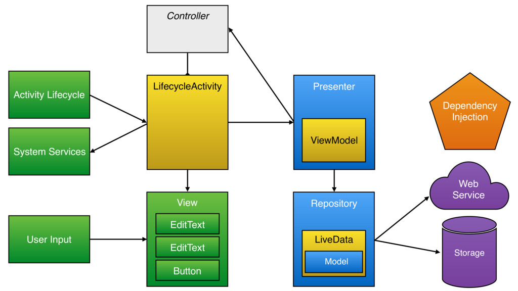 Controller LifecycleActivity Web Service Activi...