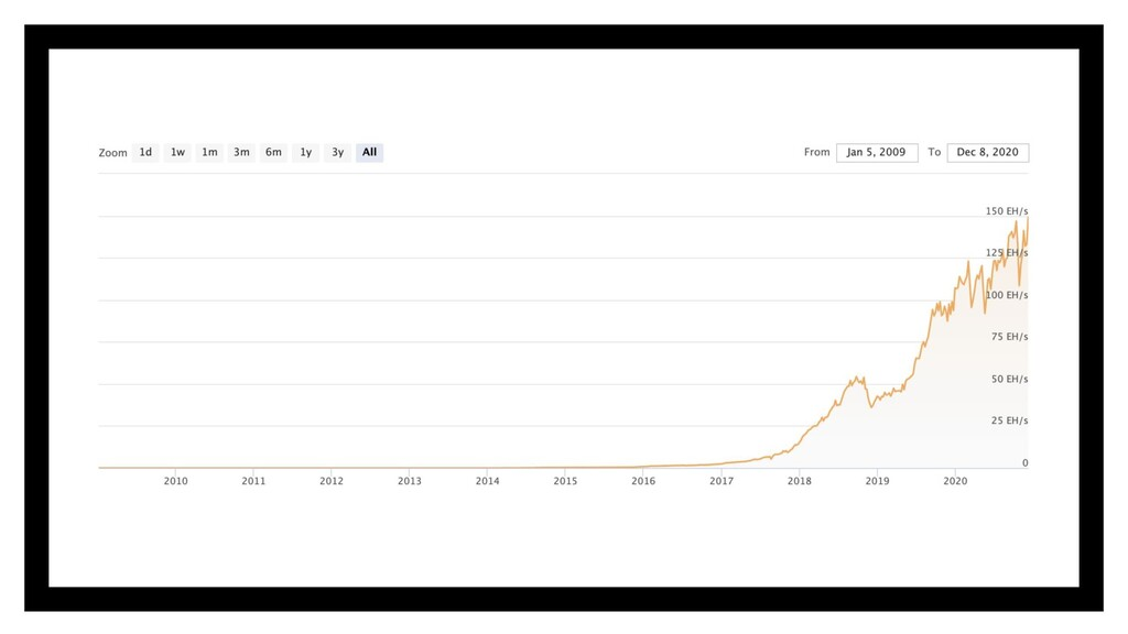 ▪ Bitcoinの価値上昇 ⇨ Mining競争の激化 ▪ 必要なHashRateの高騰 ⇨...