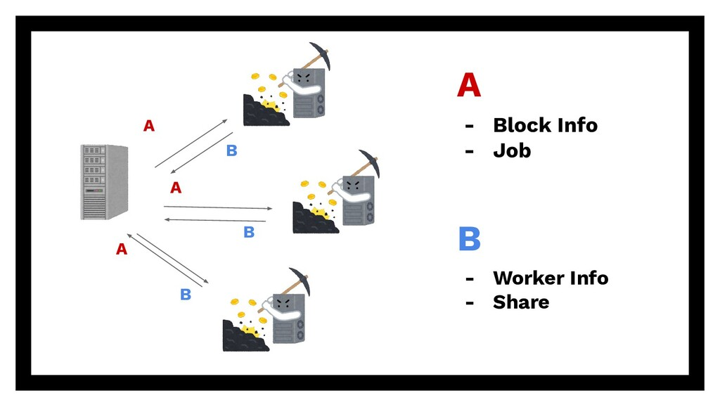 A A A A - Block Info - Job B B B B - Worker Inf...