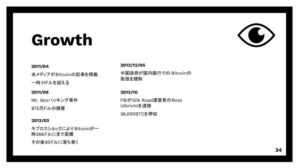 Growth 34 2011/04 米メディアがBitcoinの記事を掲載 一時31ドルを超え...