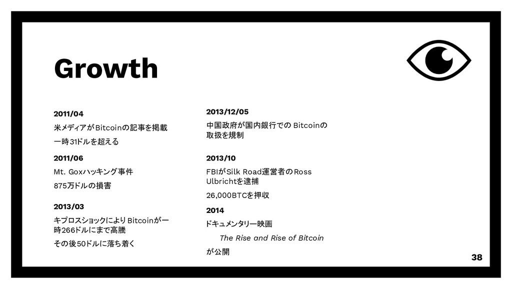 Growth 38 2011/04 米メディアがBitcoinの記事を掲載 一時31ドルを超え...