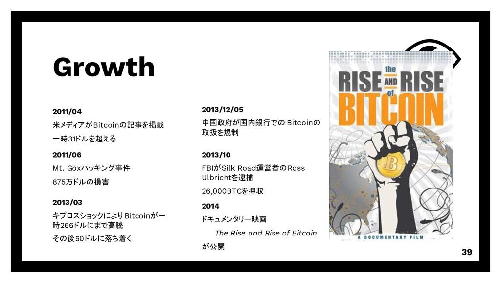 Growth 39 2011/04 米メディアがBitcoinの記事を掲載 一時31ドルを超え...