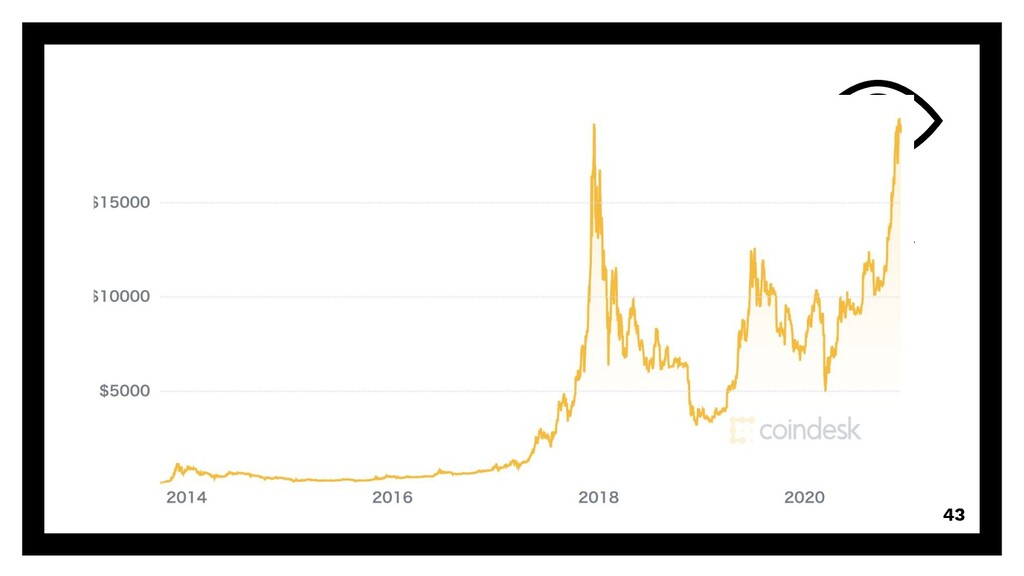 Growth 43 2011/04 米メディアがBitcoinの記事を掲載 一時31ドルを超え...
