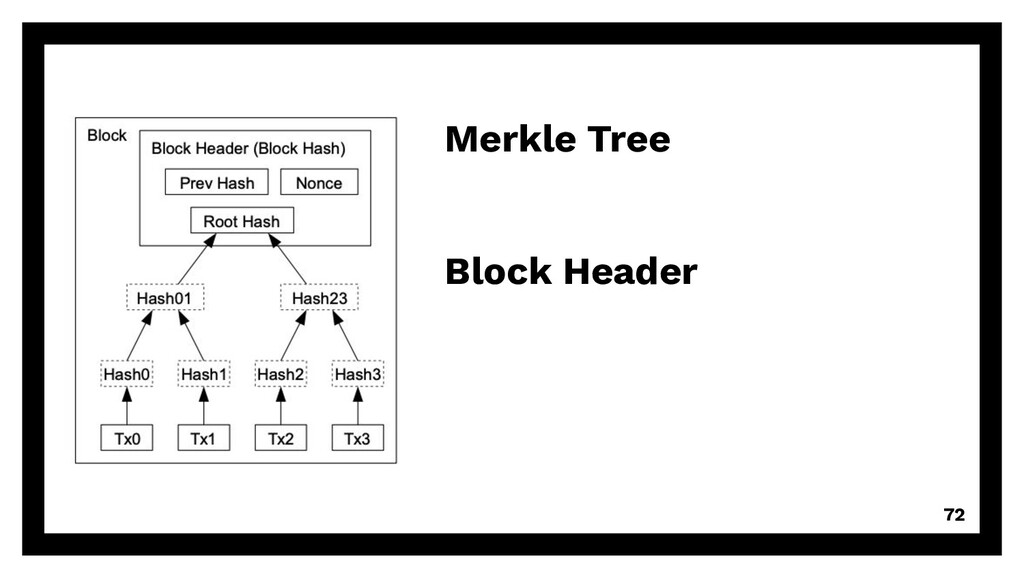 72 Merkle Tree Block Header