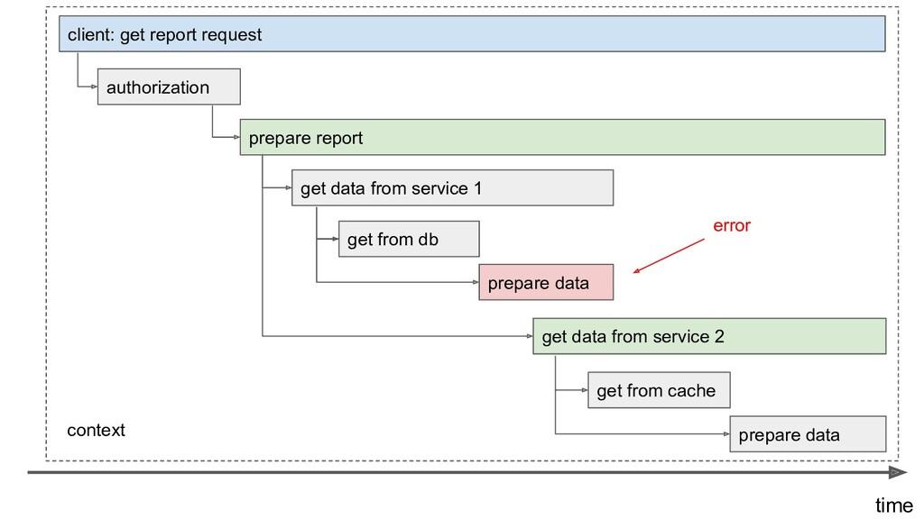 client: get report request prepare report get d...