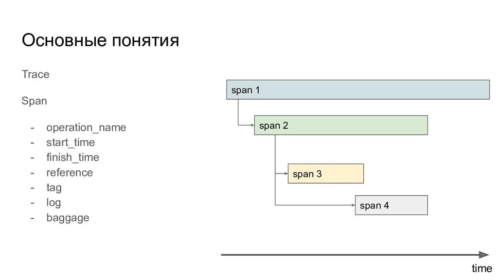 Основные понятия Trace Span - operation_name - ...