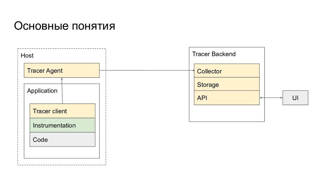 Host Основные понятия Application Tracer client...