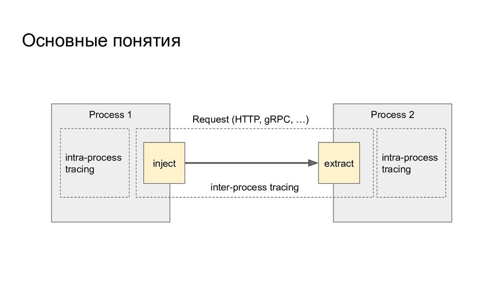Process 1 Основные понятия Process 2 Request (H...