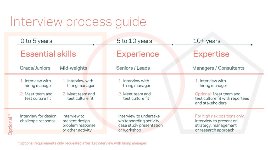 Interview process guide 0 to 5 years 5 to 10 ye...