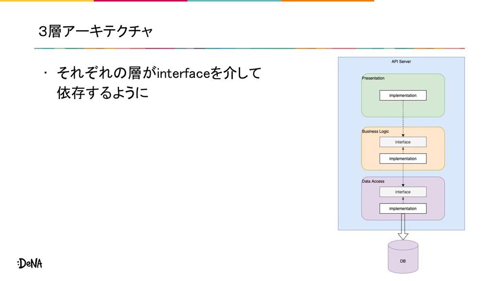 3層アーキテクチャ • それぞれの層がinterfaceを介して 依存するように